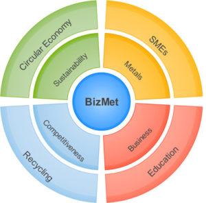 BizMet_circular